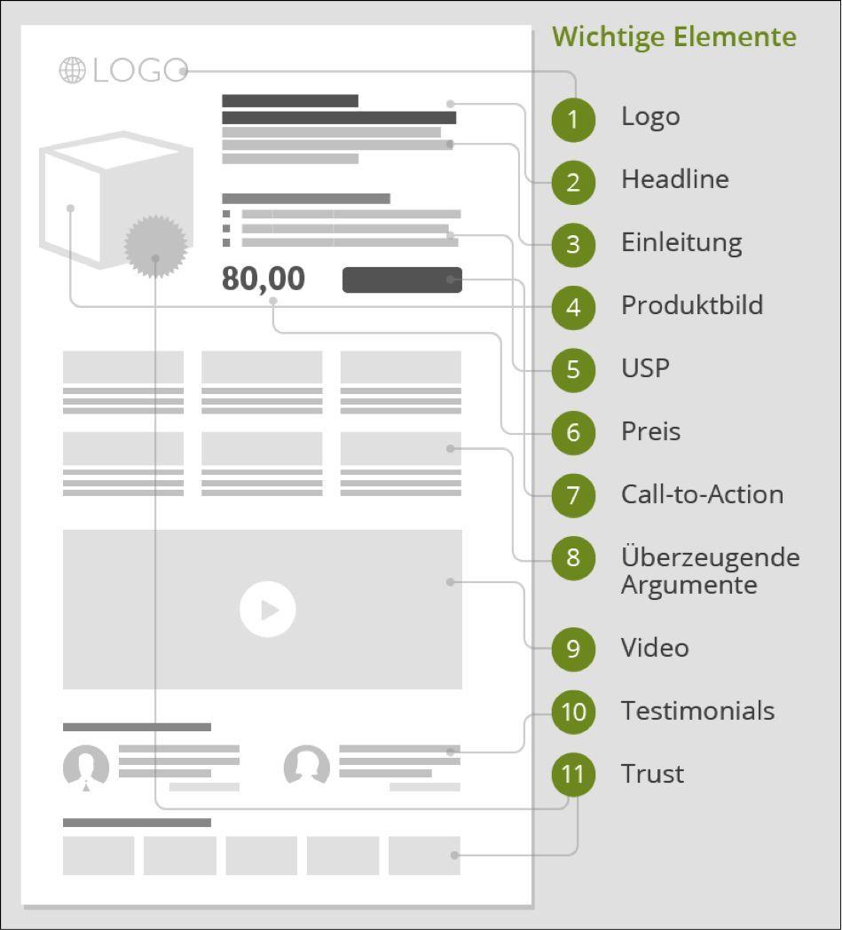 Bestandteile einer Landing Page